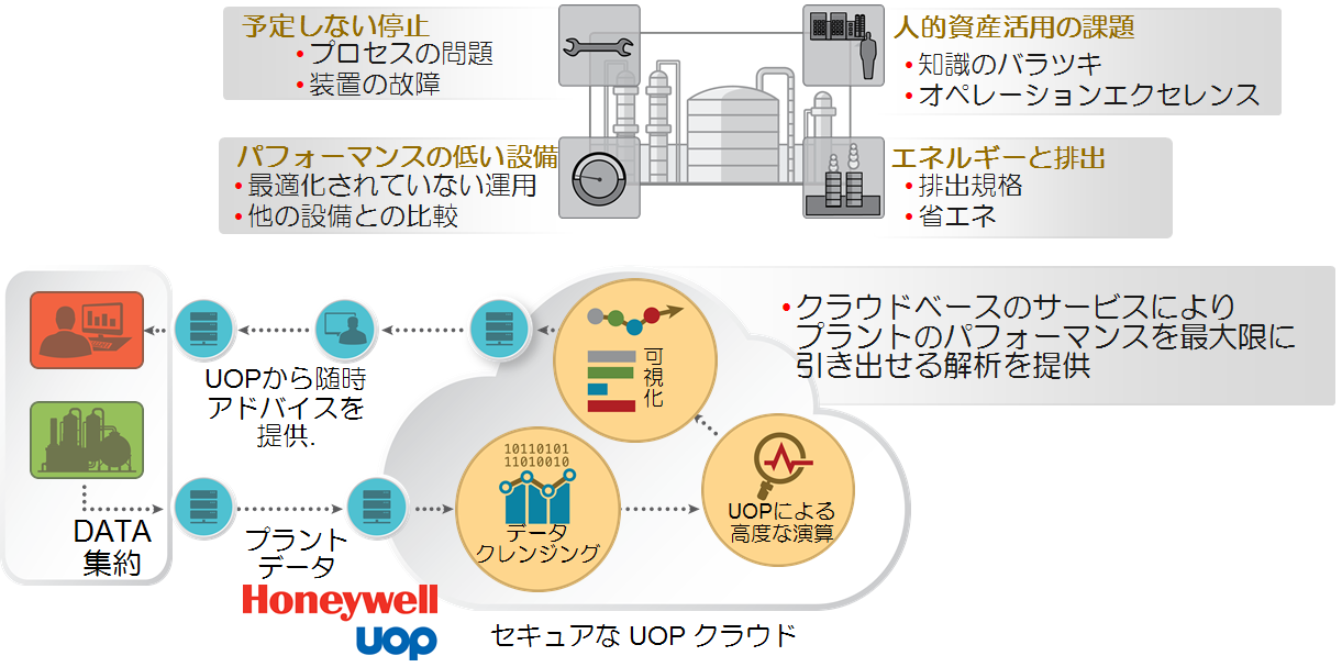 Connected Process